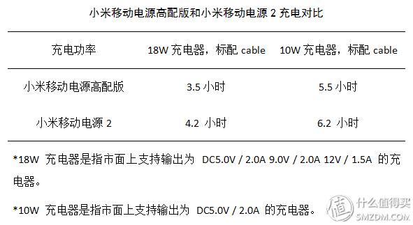 同�T相��?——小米移�与�源2和小米移�与�源高配版深度�Ρ�